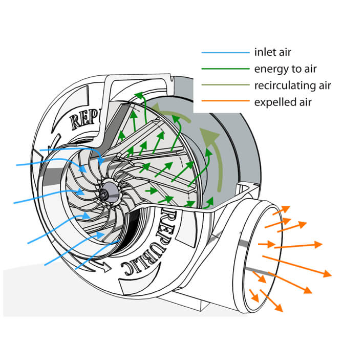 Republic Centrifugal Blower Working Principle